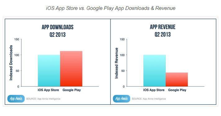 Im Google Play Store sind die App-Downsloads um zehn Prozent höher, der iOS App Store generiert dafür 2,3 Mal mehr Umsatz.