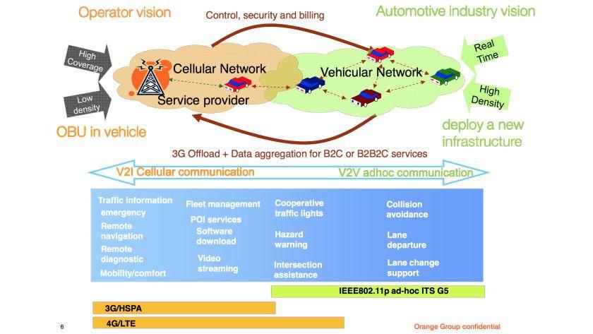 Beim Einsatz von Mobilfunktechniken wie LTE in Fahrzeugen prallen unterschiedliche Interessen und Anforderungen aufeinander. Vernetzte Fahrzeuge erzeugen etwa hohe Datenvolumina, die möglichst schnell übermittelt werden sollen. Das erfordert ein dichtes Netz von leistungsfähigen Mobilfunk-Basisstationen.