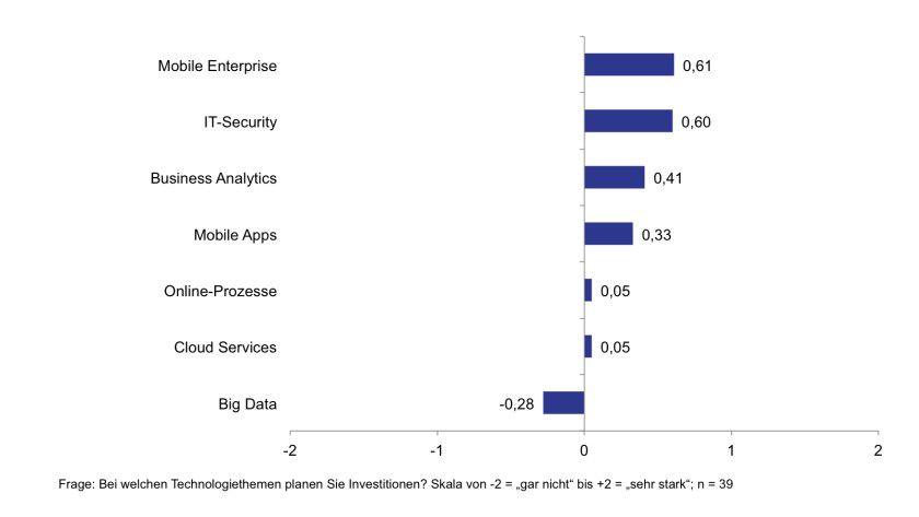 Die Planungen der CIOs sehen vor allem Investitionen in Mobility und Security vor.