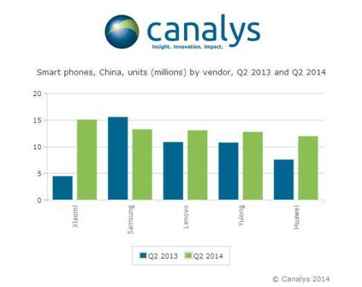 Im chinesischen Smartphone-Markt hat Weltmarktführer Samsung kein leichtes Spiel.