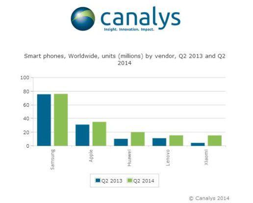 Ob die Expansionspläne vom Weltmarkt-Fünften Xiaomi (weiter) aufgehen?