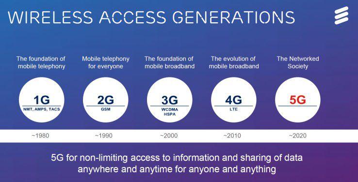 Mobilfunk-Timeline: Bei den Generationen 1G und 2G stand noch die mobile Sprachübertragung im Vordergrund. Ab 3G setzte dann der mobile Datenturbo ein.