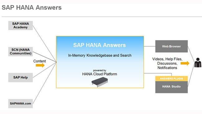 Mit SAP HANA Answers als Wissensdatenbank sollen sich Fehler in SAP HANA zeitnah beheben lassen.