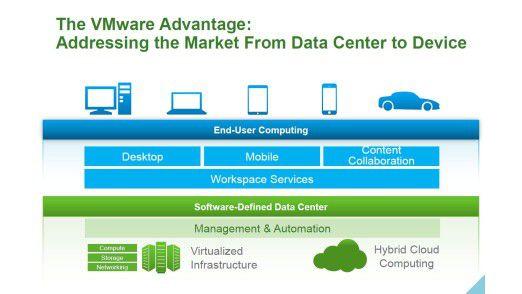 Vom mobilen Client über den Desktop bis hin in das Data Center und in die Cloud - für alles will VMware die passende Virtualisierungslösung offerieren.