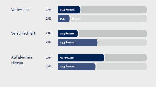 Wie hat sich die Projektauslastung 2014 im Vergleich zum Vorjahr entwickelt? - Für gut zwölf Prozent mehr als 2013 hat sich die Projektauslastung verbessert.