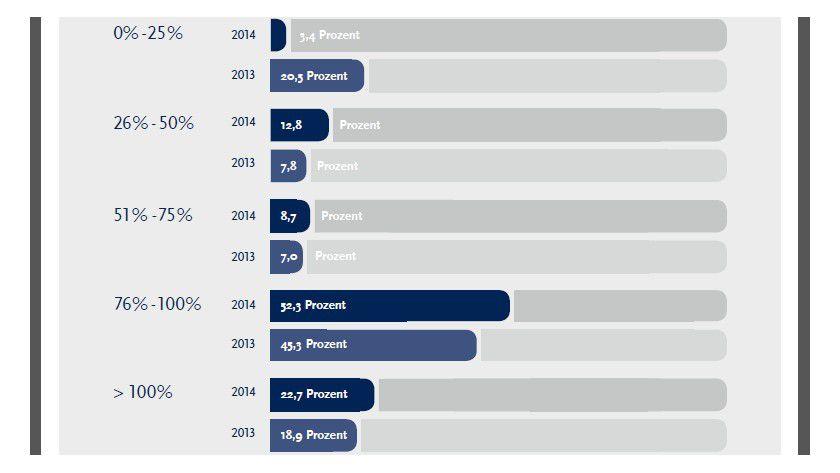 Wie war Ihre Projektauslastung im ersten Halbjahr 2014? - Über 80 Prozent der Freiberufler geben eine Auslastung von mehr als 50 Prozent an. Eine deutliche Verbesserung zum Vorjahr.