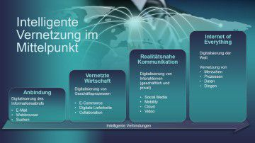 Internet of Things mit 5G