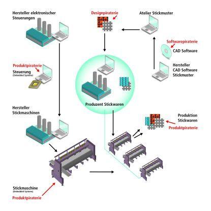 Produktpiraten bieten sich innerhalb einer Produktionskette verschiedene Angriffspunkte an.
