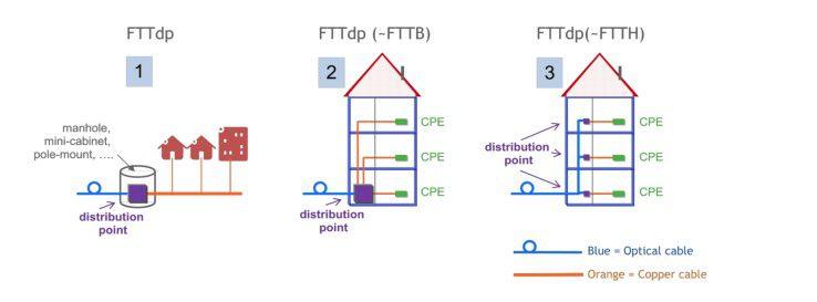 Mit Fttdp-Installationen lassen sich Breitbandnetze bauen, ohne Glasfaser bis zum Haus zu verlegen.