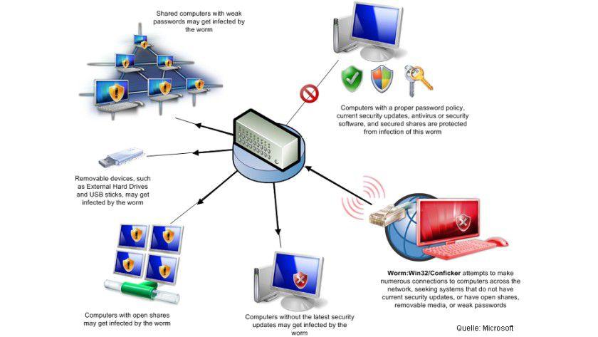 Conficker: Die Funktionsweise der ersten Conficker-Version.(Quelle: Microsoft)