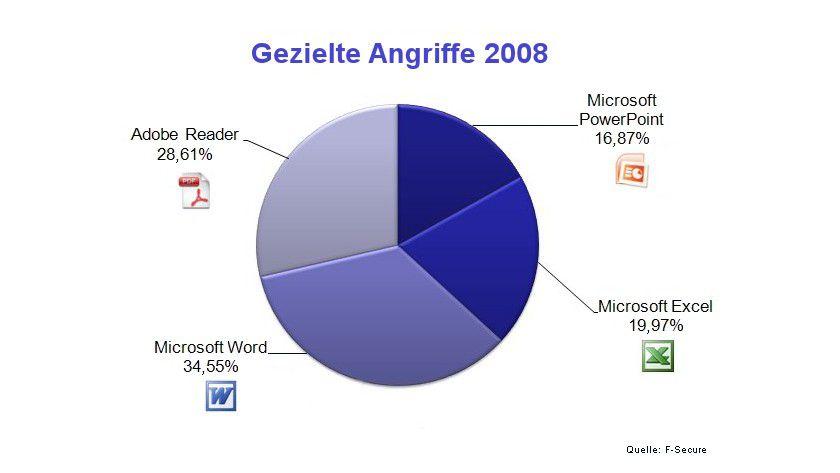 2008: PDFs und Word-Dateien sind als Virenträger beliebt. (Quelle: F-Secure)