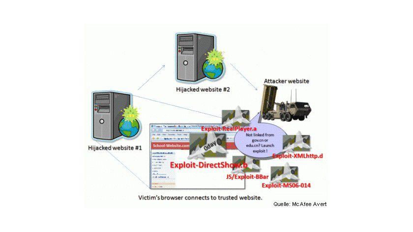 Attacke: Angriff auf einen Rechner mittels DirectShow-Lücke. (Quelle: McAfee Avert)