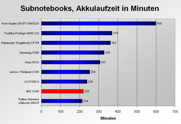 Das MSI X340 liegt mit seiner Akkulaufzeit von 3:40 Stunden nicht im Spitzenfeld bei Subnotebooks