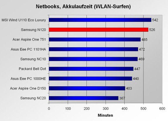 Üppige Akkulaufzeit: Das Samsung N120 platziert sich im Akku-Test in der Spitzengruppe