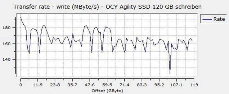 Sequenzielle Schreibrate der OCZ-SSD Agility 120GB