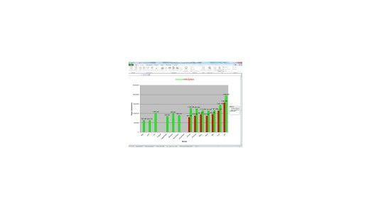Excel 2010 vorgestellt.