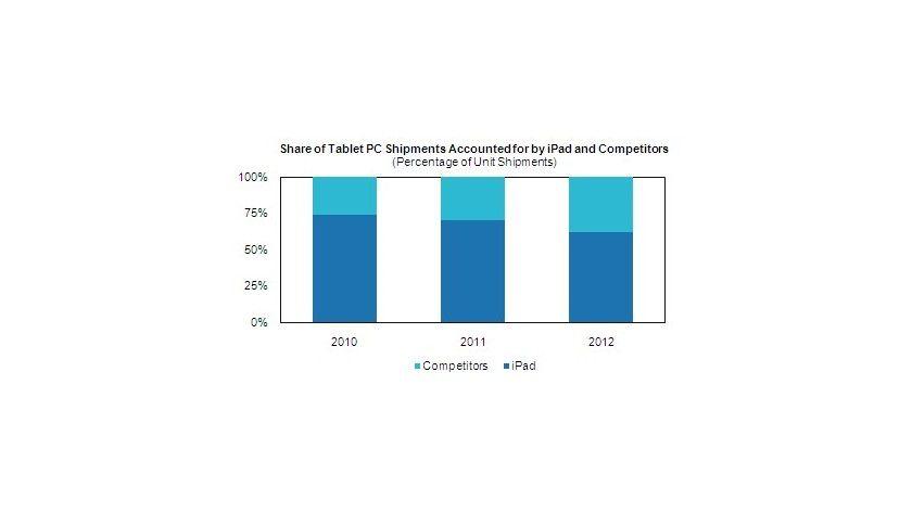 Details: Der iPad wird den Markt für Tablet-Computer bis Ende 2012 dominieren. (Quelle: iSuppli)