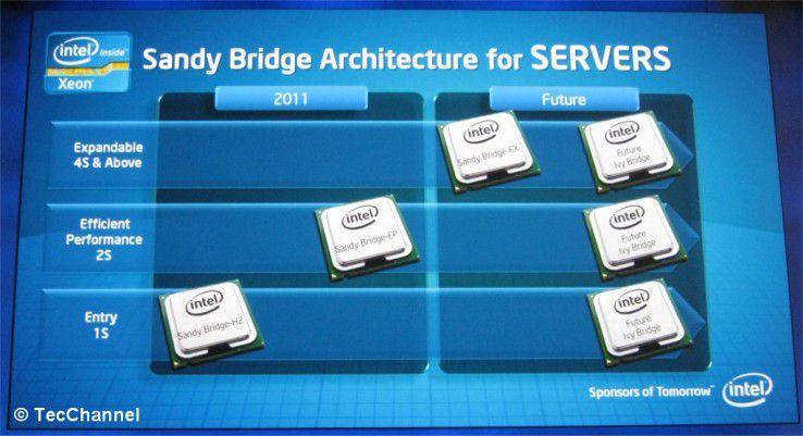 Roadmap: Zuerst gibt es Sandy-Bridge-Xeons für Single-Socket-Server. Als letzte erhalten die Xeons für Mehrwegesysteme Intels neue CPU-Mikroarchitektur.