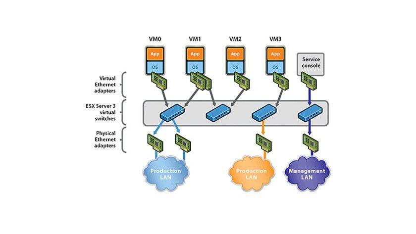 Details: So kann ein Netzwerk in einer virtualisierten IT-Infrastruktur aussehen.
