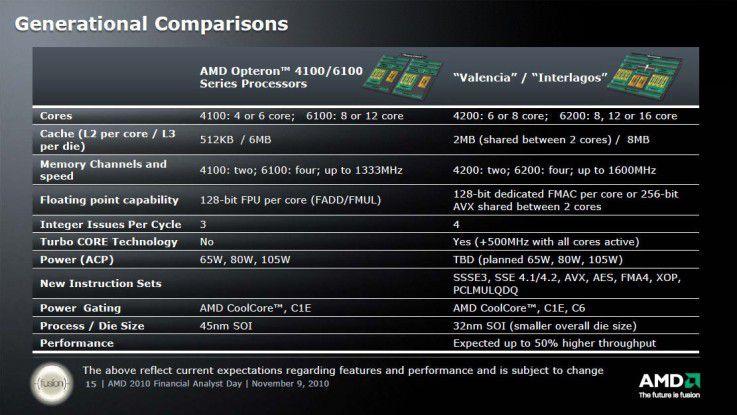 Neue Opterons: Im dritten Quartal 2011 will AMD den Opteron 4200 und 6200 mit Bulldozer-Architektur vorstellen. (Quelle: AMD)