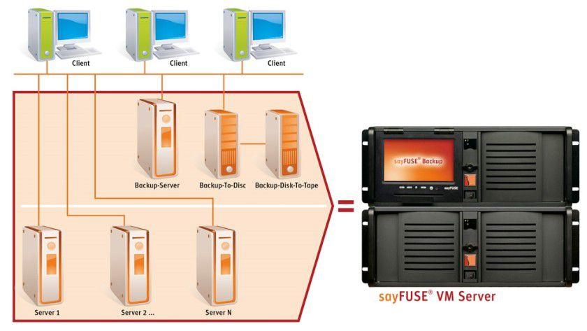 All-in-One: Mit sayFUSE VM Server präsentiert sayTEC eine energiesparende, kompakte Virtualisierungs- und Backuplösung für den Mittelstand.