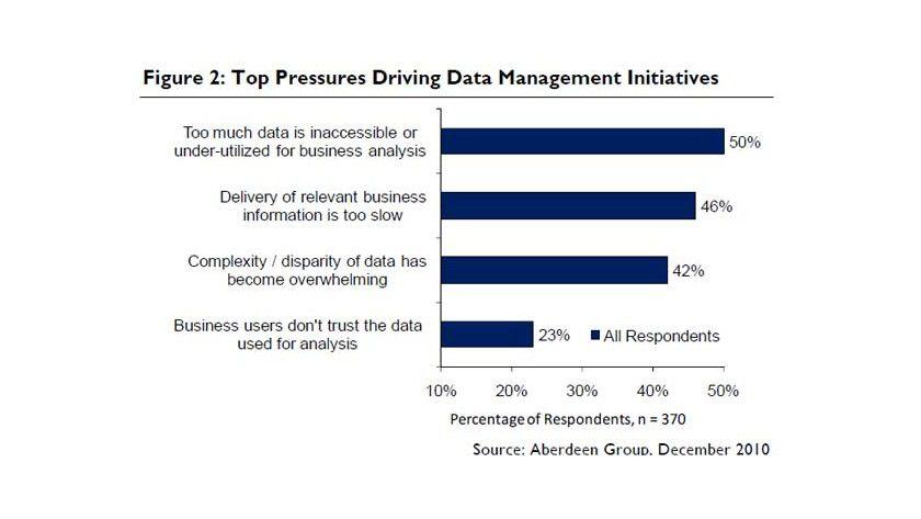 Laut Aberdeen steigt das Datenvolumen in Unternehmen, gleichzeitig sind weniger Daten für Auswertungen verfügbar.