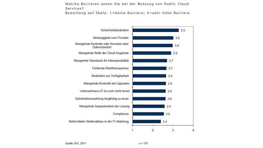 Weniger wichtig: Die von IDC befragten IT-Verantwortlichen sehen beim Thema Personal und Cloud wenig Schwierigkeiten.