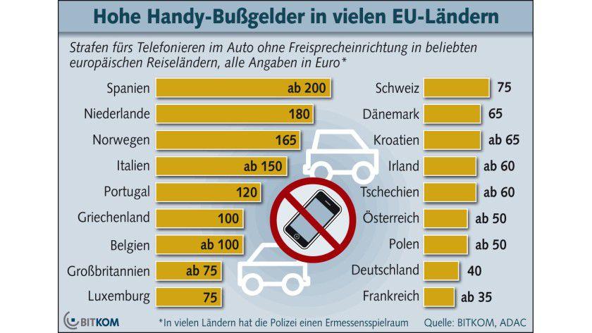 Europa-Vergleich: Unerlaubtes Telefonieren kann im Urlaubsland durchaus erhebliche Bußgelder nach sich ziehen.