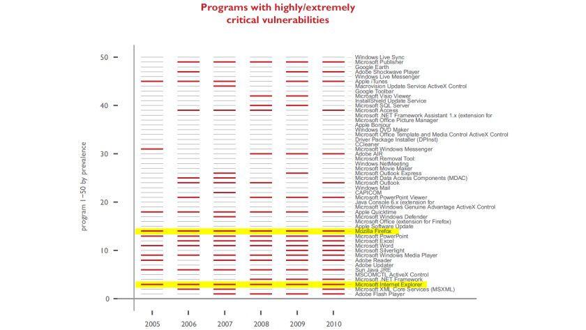 Jedes Jahr dabei: Die 50 verbreitesten Programmen in Unternehmen laut Secunia. IE und Firefox hatten jedes Jahr kritische Schwachstellen.