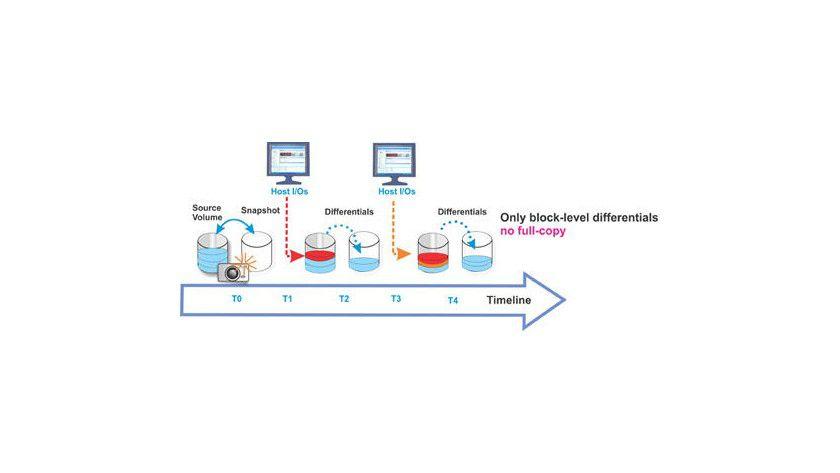 Snapshot: platzsparende Momentaufnahmen der Daten mit Copy-on-Write-Verfahren.
