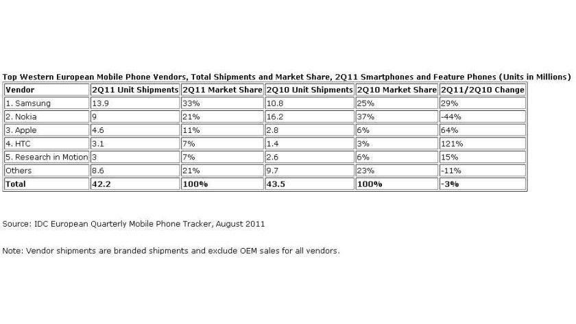 Wechsel: Der Anteil der Smartphones am Gesamtmarkt nimmt zu.