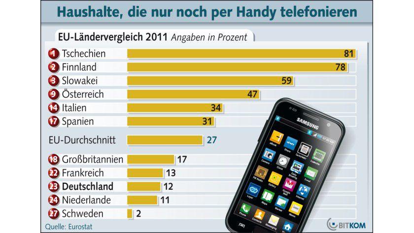 EU-Ländervergleich: Im EU-Durchschnitt telefonieren 27 Prozent der Haushalte ausnahmslos per Mobiltelefon.