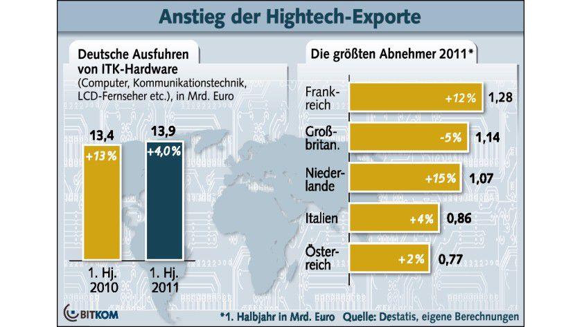 Hightech-Exporte: Frankreich hat Großbritannien als größter Abnehmer deutscher ITK-Produkte abgelöst.