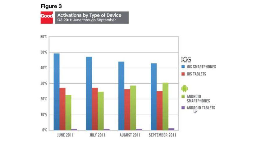 Wachstumskurs: Der Anteil der Android-Geräte nimmt bei den Good-Technology-Kunden zu.