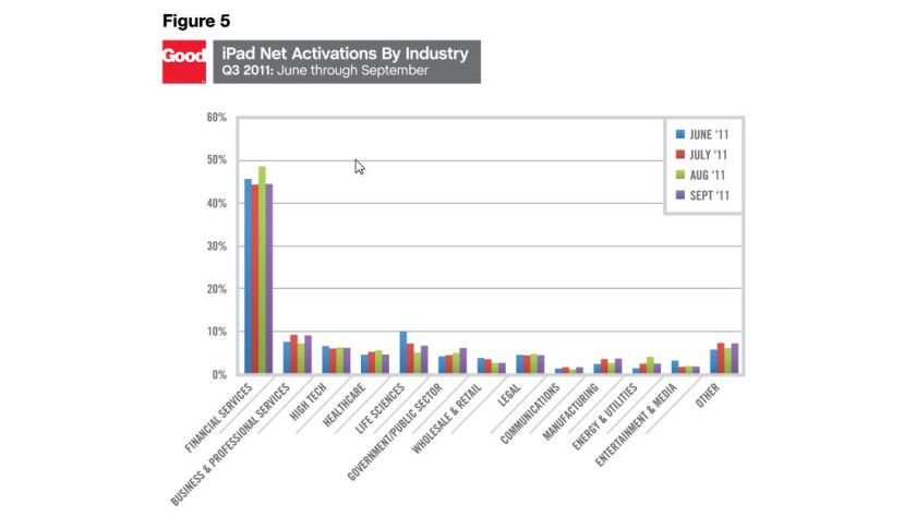 Branchen: Offensichtlich sind insbesondere Anwender im Finanz-Sektor mit Tablets unterwegs.