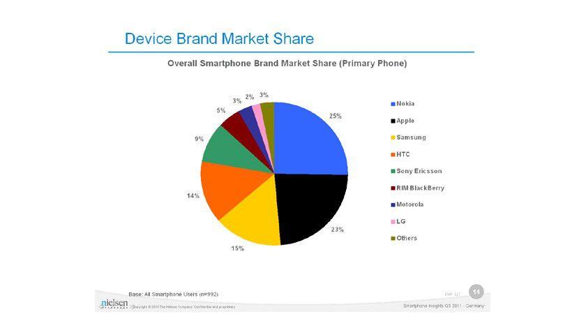 Verteilung: 25 Prozent der Smartphone-Nutzer der Befragung setzten ein Nokia-Gerät als primäres Mobiltelefon ein.