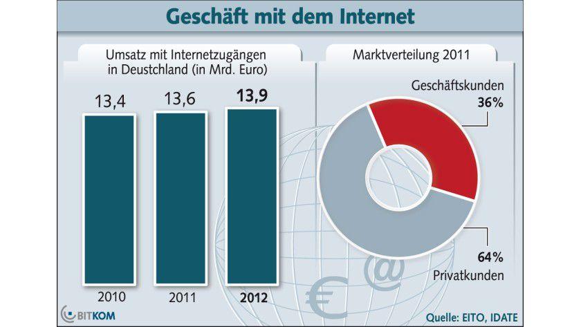 Marktwachstum: Der Markt für Festnetz-Breitbandzugänge soll 2012 weiter wachsen.
