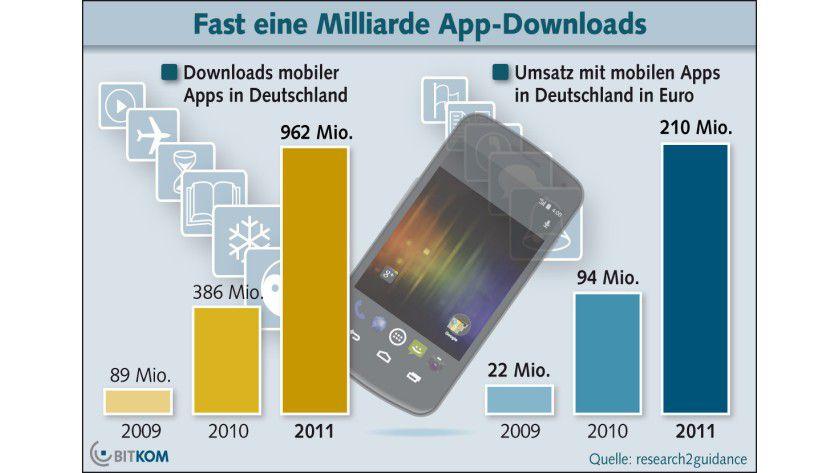 Wachstumskurs: Die Apps-Downloads in Deutschland näherten sich in 2011 der 1-Milliarde-Marke.