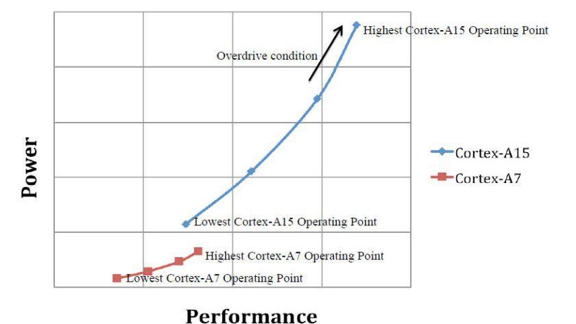 Sparsam und stark: Der Cortex- A7 nimmt selbst unter Last weniger Energie auf als ein Cortex-A15 im Leerlauf.
