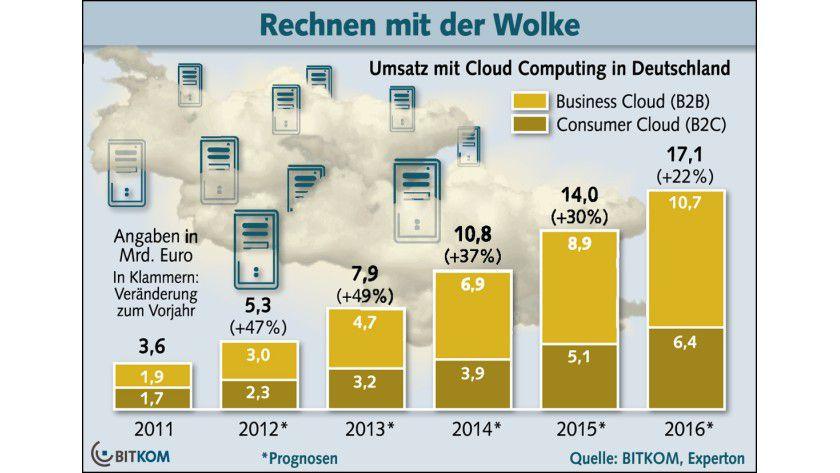Wachstumsmarkt: Dem Bereich Cloud Computing werden ordentliche Wachstumsraten vorher gesagt.