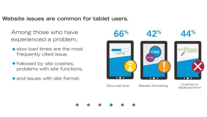 Geduldprobe: Langsame Ladezeiten sind für diejenigen Tablet-Nutzer, die Schwierigkeiten beim Surfen haben, das Kernproblem.