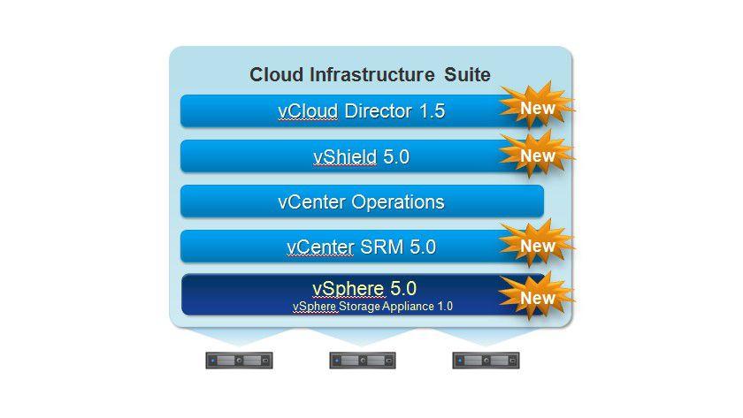 Details: Zusammen mit der Erneuerung von vSphere hat VMware auch neue Funktionalitäten in vSphere integriert.