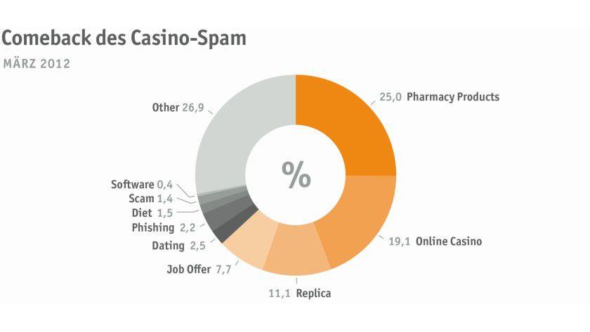 Gut zu wissen: Pharma- und Online-Casino-Spams machen 44 Prozent des gesamten Spam-Aufkommens aus.