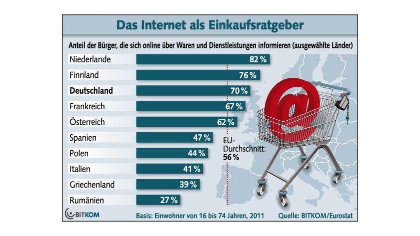 Informationsquelle: Viele Verbraucher recherchieren vor dem Kauf im Internet.