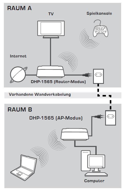 Bild: Vernetzung: Per Powerline-Adapter beziehungsweise Router oder ...