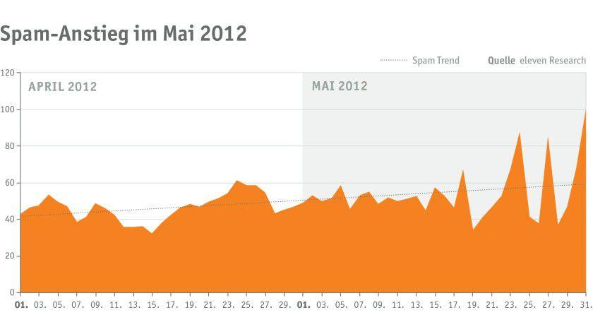 Details: Das Spam-Aufkommen ist im Mai 2012 sprunghaft angestiegen.