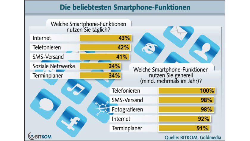 Smartphone-Nutzung: Bei der täglichen Nutzung ist das Surfen im Internet von großer Bedeutung.