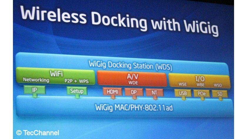 WiGig: Über den künftigen drahtlosen Standard 802.11ad wird neben WLAN auch beispielsweise Wireless Display übertragen.