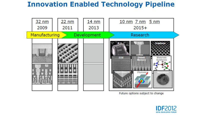 Silizium-Roadmap: Im Zweijahres-Rhythmus stellt Intel die Produktion auf kleinere Strukturbreiten um.