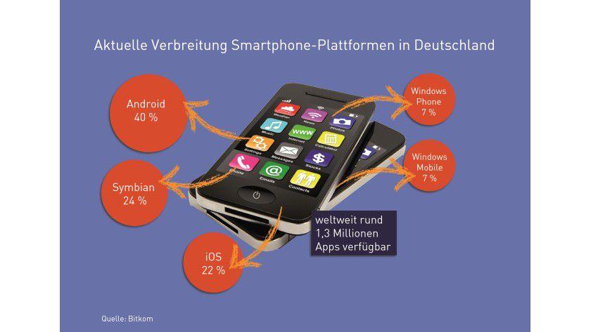 Mobiler Wettbewerb: Nach einer aktuellen Bitkom-Studie ist Android zurzeit die populärste Smartphone-Plattform in Deutschland.